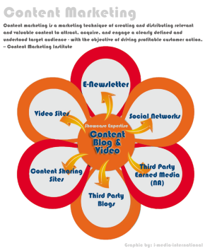 What is contentmarketing?