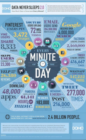 How much data is generated everyminute?